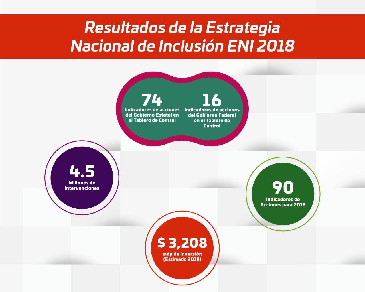 Estrategia Nacional de Inclusión 06