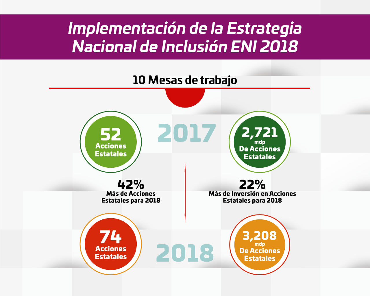Estrategia Nacional de Inclusión 07